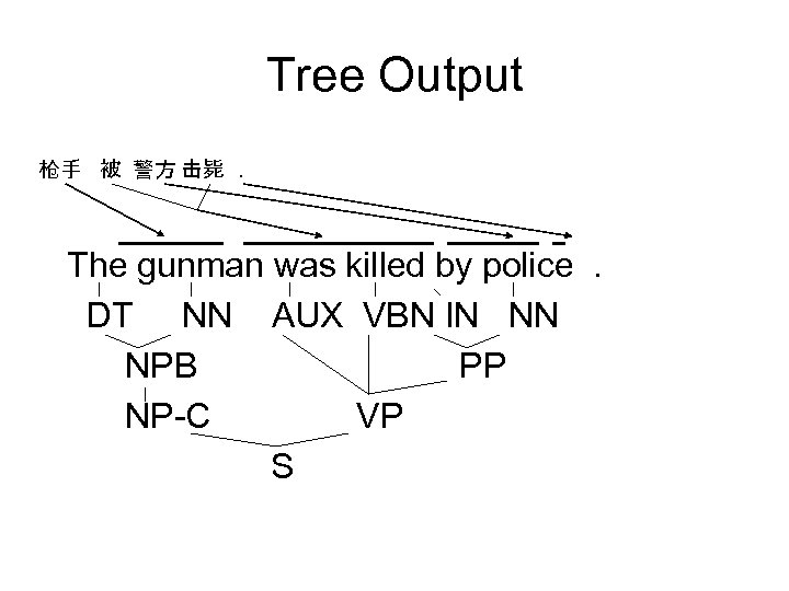 Tree Output 枪手 被 警方 击毙. The gunman was killed by police. DT NN