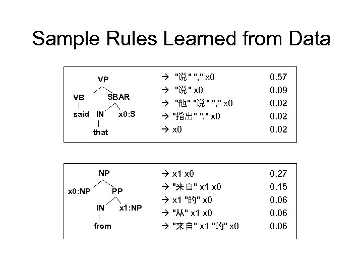 Sample Rules Learned from Data VP SBAR VB said IN x 0: S that