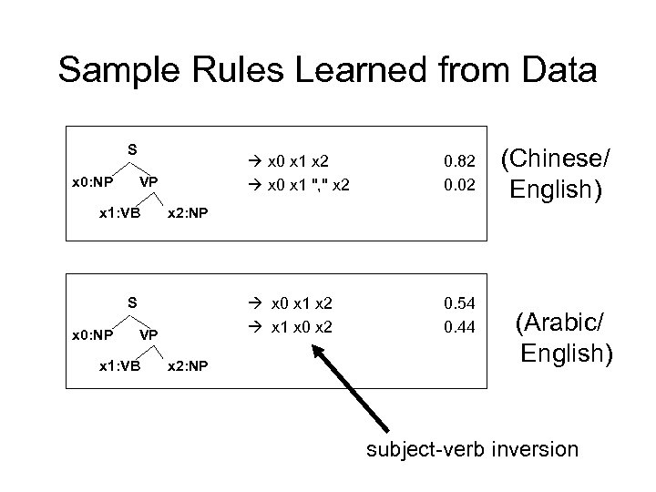 Sample Rules Learned from Data S x 0: NP x 0 x 1 x