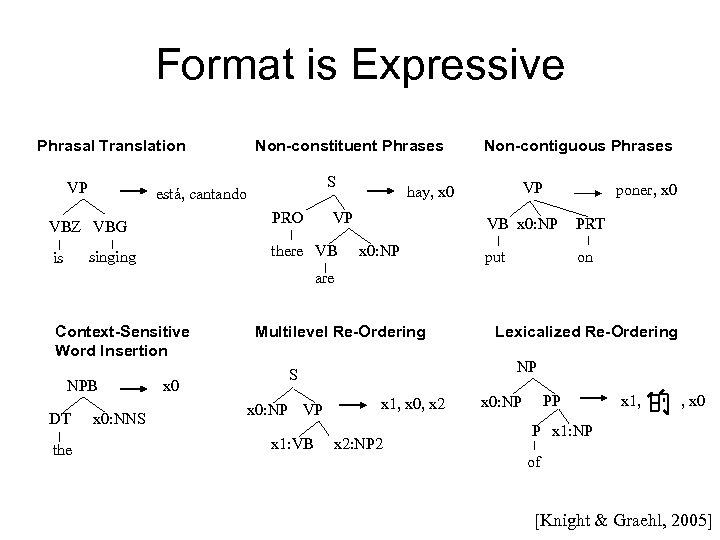Format is Expressive Phrasal Translation VP S está, cantando PRO VBZ VBG Non-contiguous Phrases