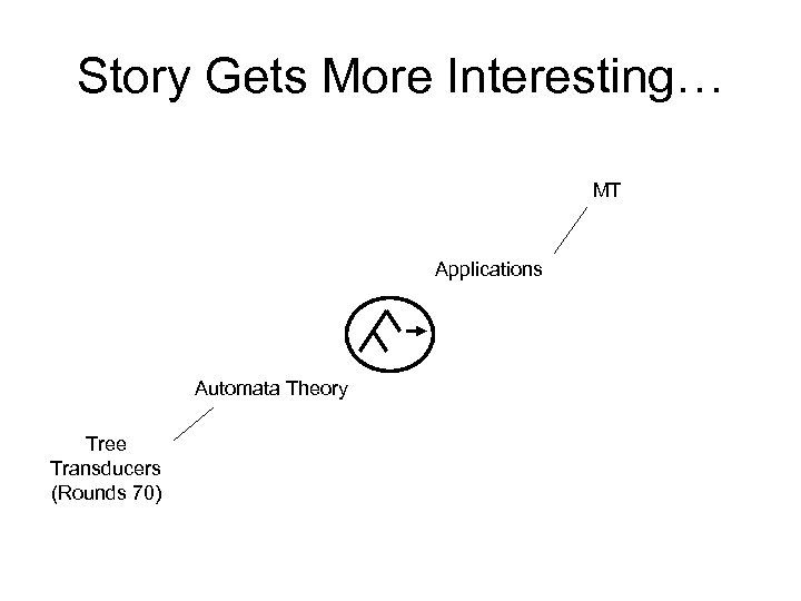 Story Gets More Interesting… MT Applications Automata Theory Tree Transducers (Rounds 70)