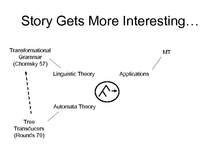 Story Gets More Interesting… Transformational Grammar (Chomsky 57) MT Linguistic Theory Automata Theory Tree