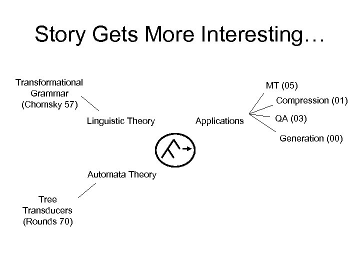 Story Gets More Interesting… Transformational Grammar (Chomsky 57) MT (05) Compression (01) Linguistic Theory