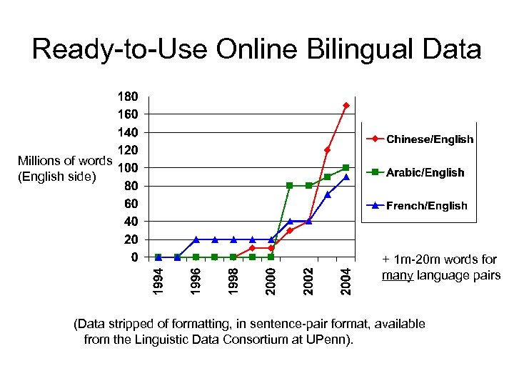 Ready-to-Use Online Bilingual Data Millions of words (English side) + 1 m-20 m words