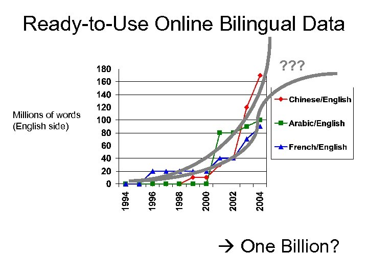 Ready-to-Use Online Bilingual Data ? ? ? Millions of words (English side) One Billion?