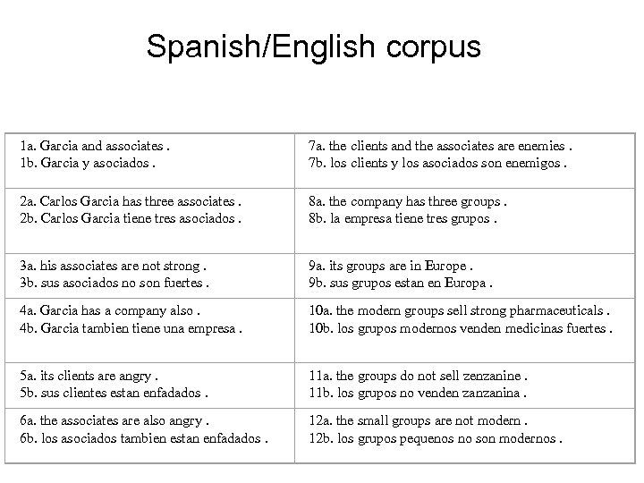 Spanish/English corpus 1 a. Garcia and associates. 1 b. Garcia y asociados. 7 a.