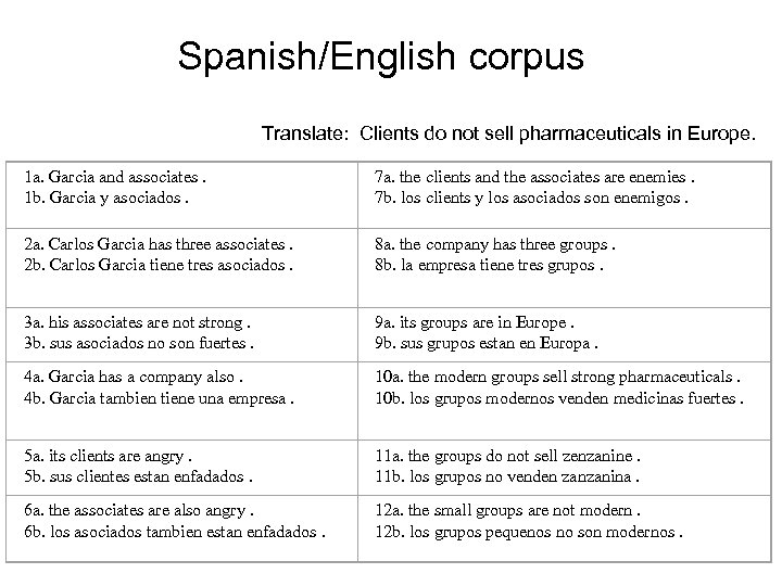 Spanish/English corpus Translate: Clients do not sell pharmaceuticals in Europe. 1 a. Garcia and