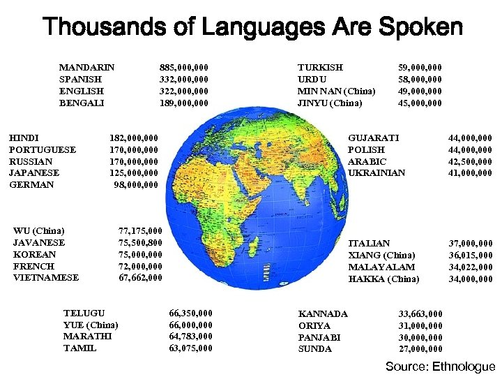 Thousands of Languages Are Spoken MANDARIN SPANISH ENGLISH BENGALI HINDI PORTUGUESE RUSSIAN JAPANESE GERMAN