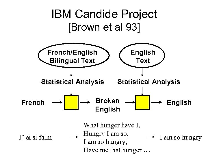 IBM Candide Project [Brown et al 93] French/English Bilingual Text Statistical Analysis French J'