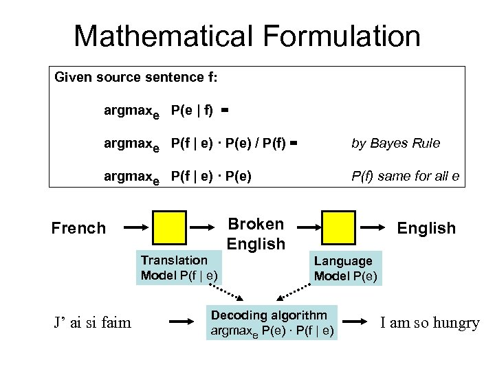 Mathematical Formulation Given source sentence f: argmaxe P(e | f) = argmaxe P(f |