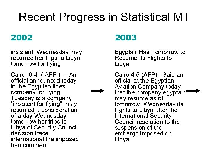 Recent Progress in Statistical MT 2002 2003 insistent Wednesday may recurred her trips to