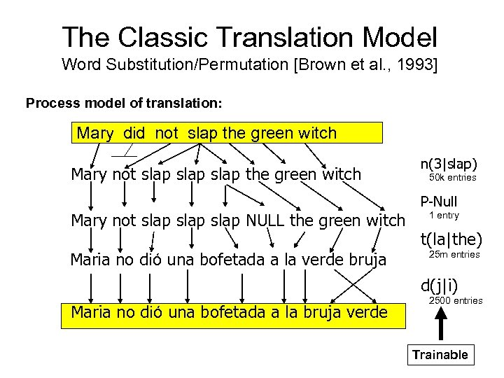 The Classic Translation Model Word Substitution/Permutation [Brown et al. , 1993] Process model of