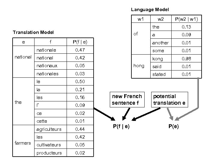 Language Model w 1 f P(w 2 | w 1) the of P(f |