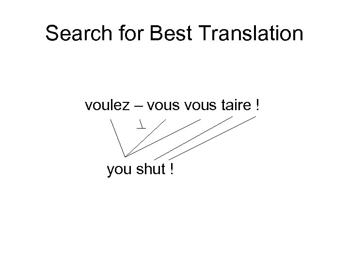 Search for Best Translation voulez – vous taire ! you shut !