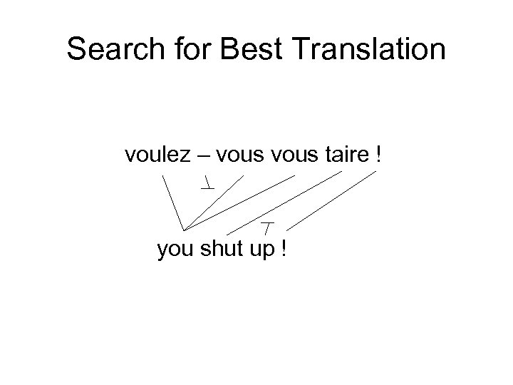 Search for Best Translation voulez – vous taire ! you shut up !