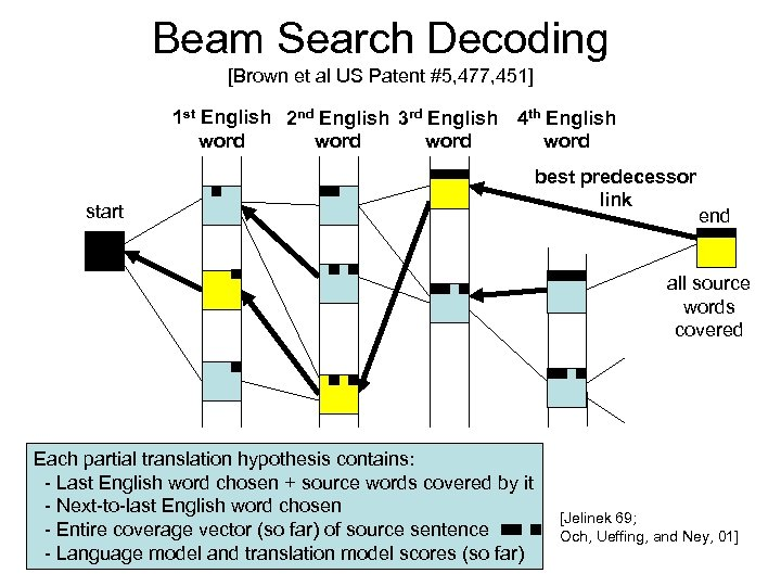 Beam Search Decoding [Brown et al US Patent #5, 477, 451] 1 st English