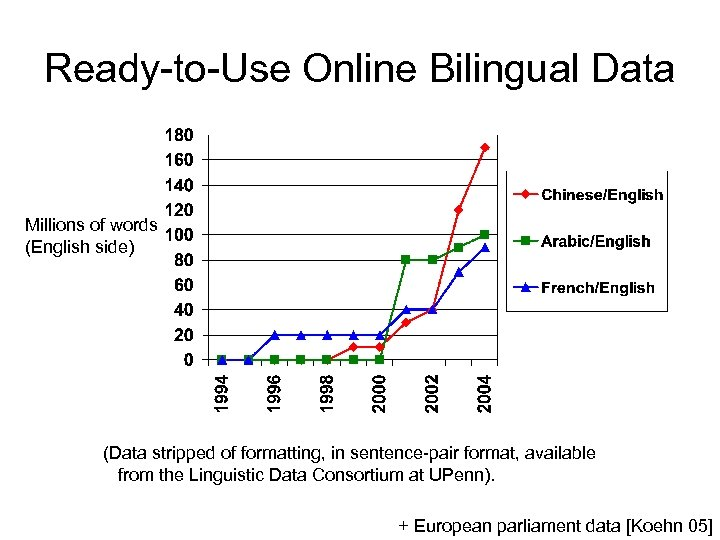 Ready-to-Use Online Bilingual Data Millions of words (English side) (Data stripped of formatting, in