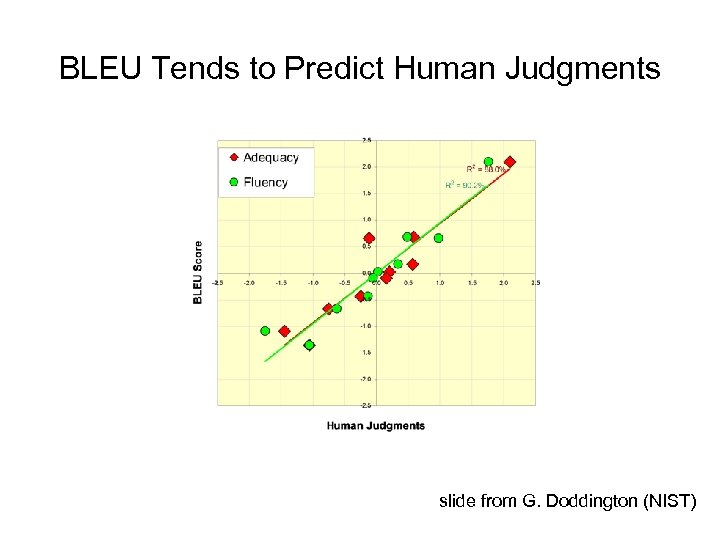 BLEU Tends to Predict Human Judgments slide from G. Doddington (NIST)
