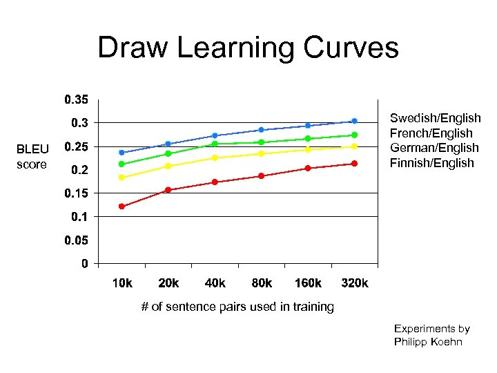 Draw Learning Curves Swedish/English French/English German/English Finnish/English BLEU score # of sentence pairs used