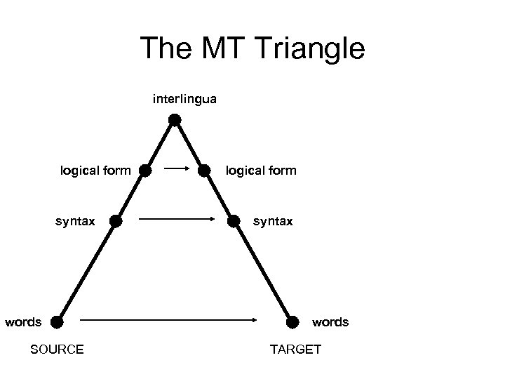 The MT Triangle interlingua logical form syntax words SOURCE logical form syntax words TARGET