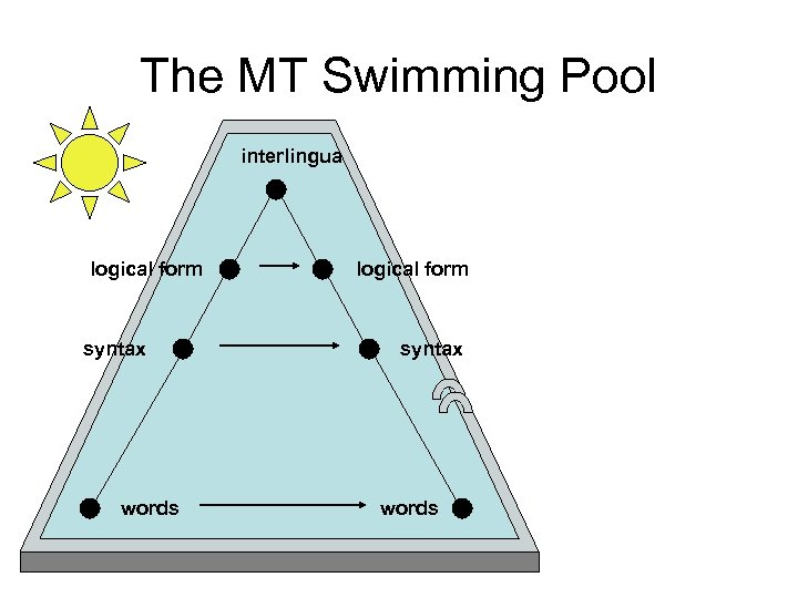 The MT Swimming Pool interlingua logical form syntax words
