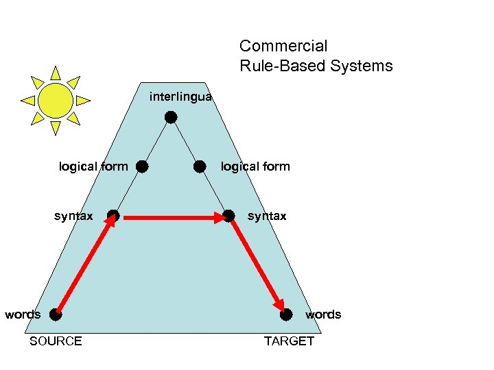 Commercial Rule-Based Systems interlingua logical form syntax words SOURCE logical form syntax words TARGET