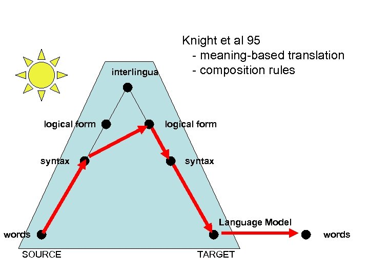interlingua logical form syntax Knight et al 95 - meaning-based translation - composition rules
