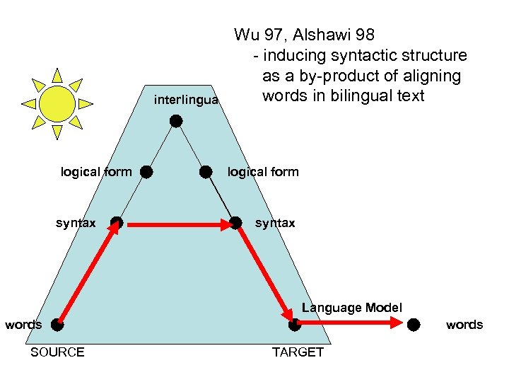 interlingua logical form syntax Wu 97, Alshawi 98 - inducing syntactic structure as a