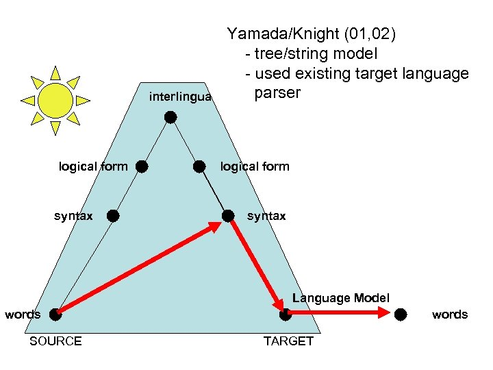 interlingua logical form syntax Yamada/Knight (01, 02) - tree/string model - used existing target