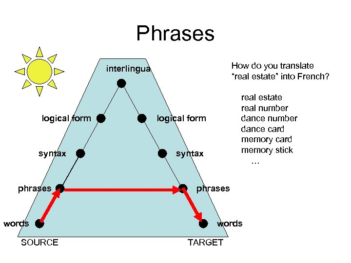 "Phrases How do you translate ""real estate"" into French? interlingua logical form syntax phrases"