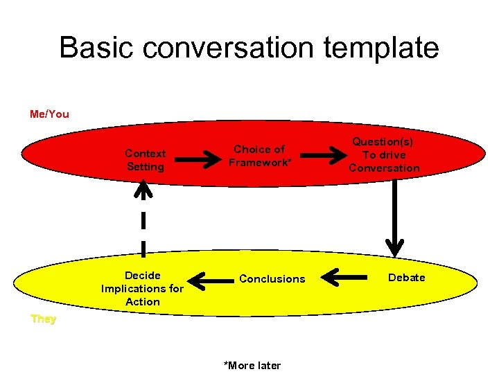 Basic conversation template Me/You Context Setting Decide Implications for Action Choice of Framework* Conclusions