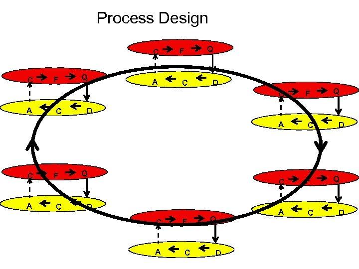 Process Design Q C C F Q F A C D C A A