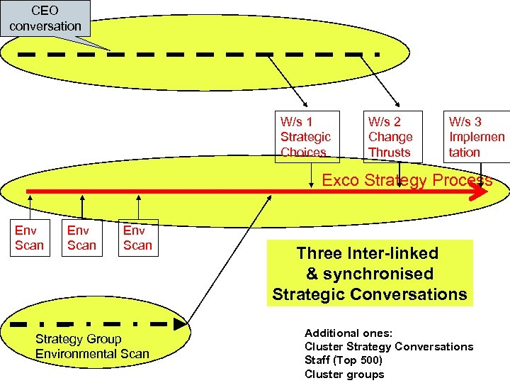 CEO conversation W/s 1 Strategic Choices W/s 2 Change Thrusts W/s 3 Implemen tation