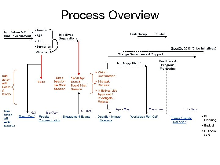 Process Overview • Trends Inq: Future & Future Bus Environement • FSF • FBE