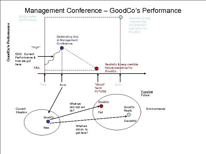 Management Conference – Good. Co's Performance MUCH better performance. Realistic & very credible high
