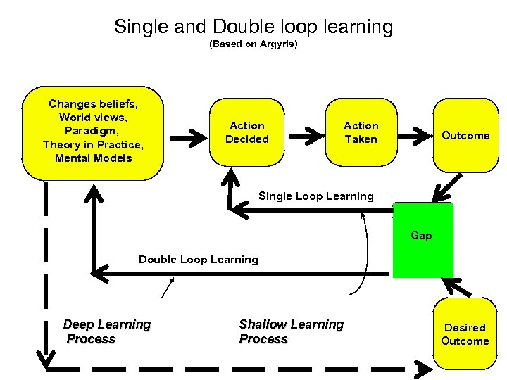Single and Double loop learning (Based on Argyris) Changes beliefs, World views, Paradigm, Theory