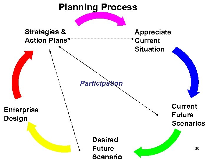 Planning Process Strategies & Action Plans Appreciate Current Situation Participation Current Future Scenarios Enterprise