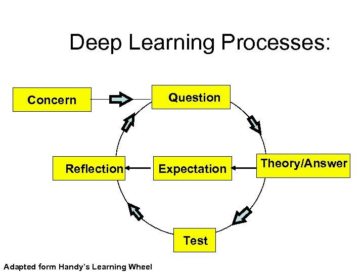 Deep Learning Processes: Concern Reflection Question Expectation Test Adapted form Handy's Learning Wheel Theory/Answer