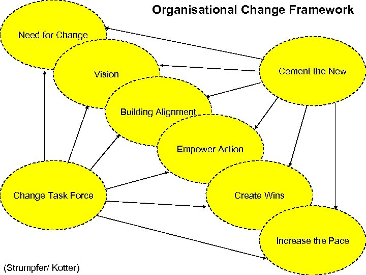 Organisational Change Framework Need for Change Cement the New Vision Building Alignment Empower Action