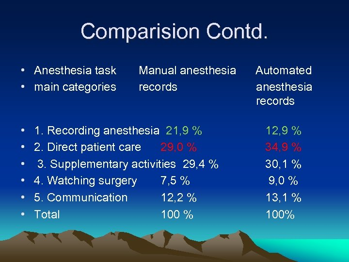 Comparision Contd. • Anesthesia task • main categories • • • Manual anesthesia records