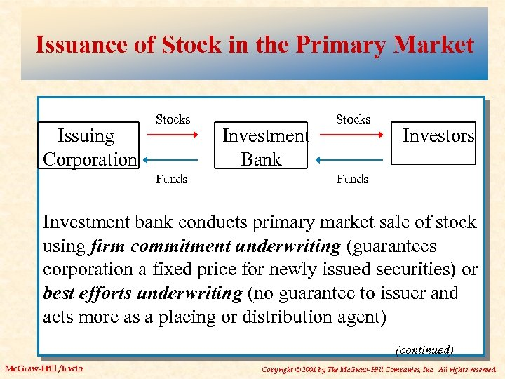 Issuance of Stock in the Primary Market Issuing Corporation Stocks Funds Investment Bank Stocks