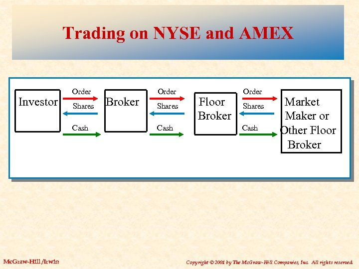 Trading on NYSE and AMEX Investor Order Shares Cash Mc. Graw-Hill /Irwin Broker Order