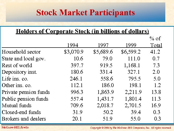 Stock Market Participants Holders of Corporate Stock (in billions of dollars) Household sector State