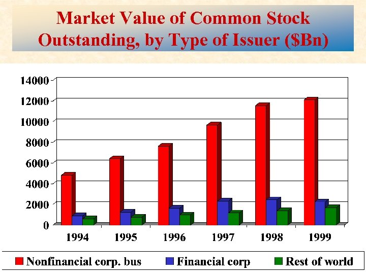 Market Value of Common Stock Outstanding, by Type of Issuer ($Bn) Mc. Graw-Hill /Irwin