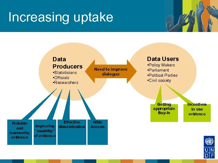 Increasing uptake Data Producers • Statisticians • Officials • Researchers Data Users Need to
