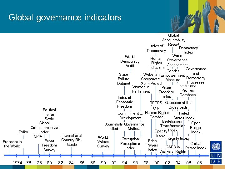 Global governance indicators Global Accountability Index of Report. Democracy Index World Human Governance Democracy