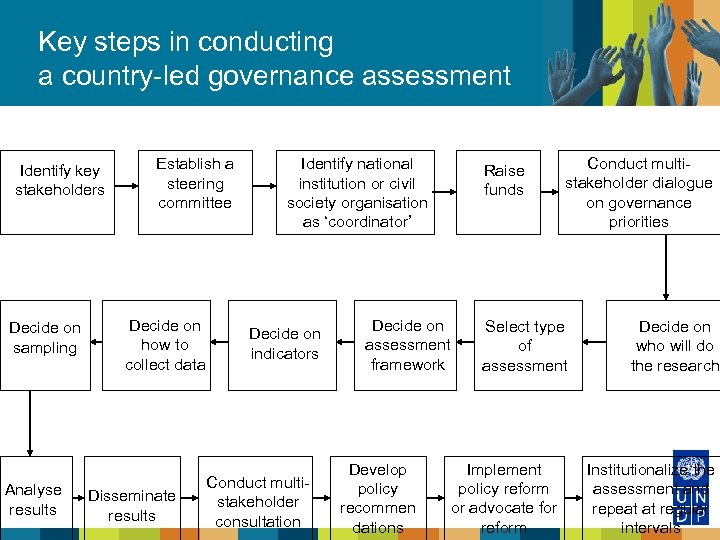 Key steps in conducting a country-led governance assessment Identify key stakeholders Decide on sampling
