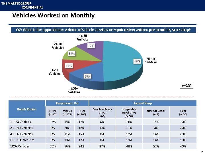 THE MARTEC GROUP CONFIDENTIAL Vehicles Worked on Monthly Q 7: What is the approximate