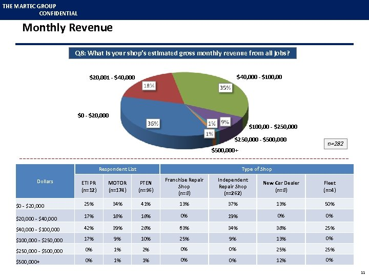 THE MARTEC GROUP CONFIDENTIAL Monthly Revenue Q 8: What is your shop's estimated gross