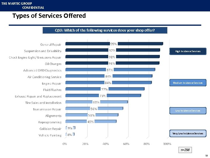 THE MARTEC GROUP CONFIDENTIAL Types of Services Offered Q 10: Which of the following